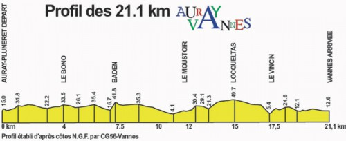 Profil-AURAY-VANNES-21km.jpg